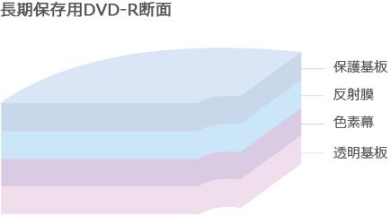 長期保存用DVD-R断面