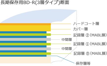長期保存用BD-R(3層タイプ)断面